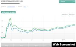 Коливання курсу долара до гривні з початку 2015 року