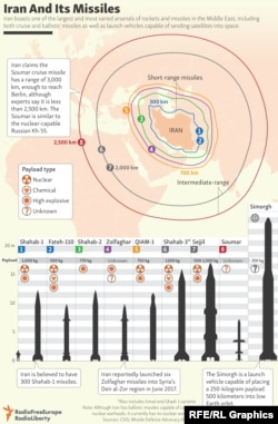 INFOGRAPHIC: Iran And Its Missiles