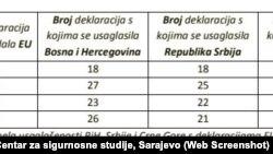 Tabela sa podacima o tome koliko su deklaracija BiH, Srbija i Crna Gora uskladile sa deklaracijama EU