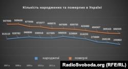Кількість народжених та померлих. Дані із сайту Державної служби статистики України