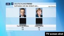 Angela Merkel e apreciată de 56 % din electorat