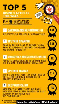 EUvs Disinfo, Coronavirus Declining, Ukraine on the Rise