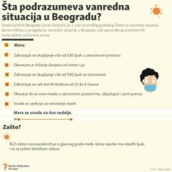 Belgrade - New measures over coronavirus, infographic