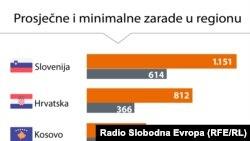 Infografika: 'Minimalci' i najviše plate u regionu