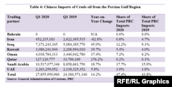 Table 4: Chinese Imports of Crude oil from the Persian Gulf-Region