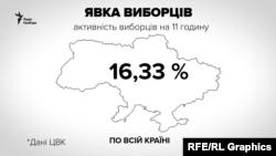 Центральна виборча комісія України оприлюднила перші дані про активність виборців станом на 11:00