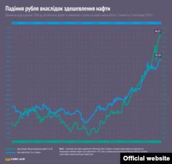 Падіння рубля внаслідок здешевлення нафти