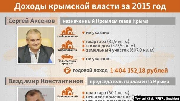 На что жили крымские чиновники в 2015 году (инфографика)
