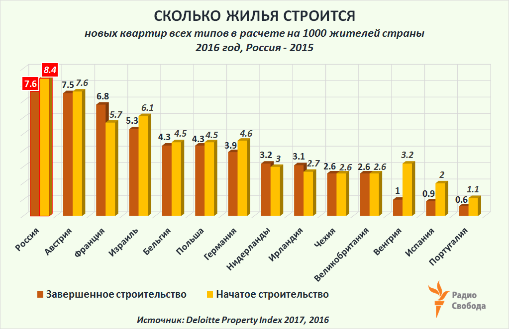 Russia-Factograph-Housing-Mortgage-Housing Development Intensity-Completed-Initiated-EU-Russia-2017