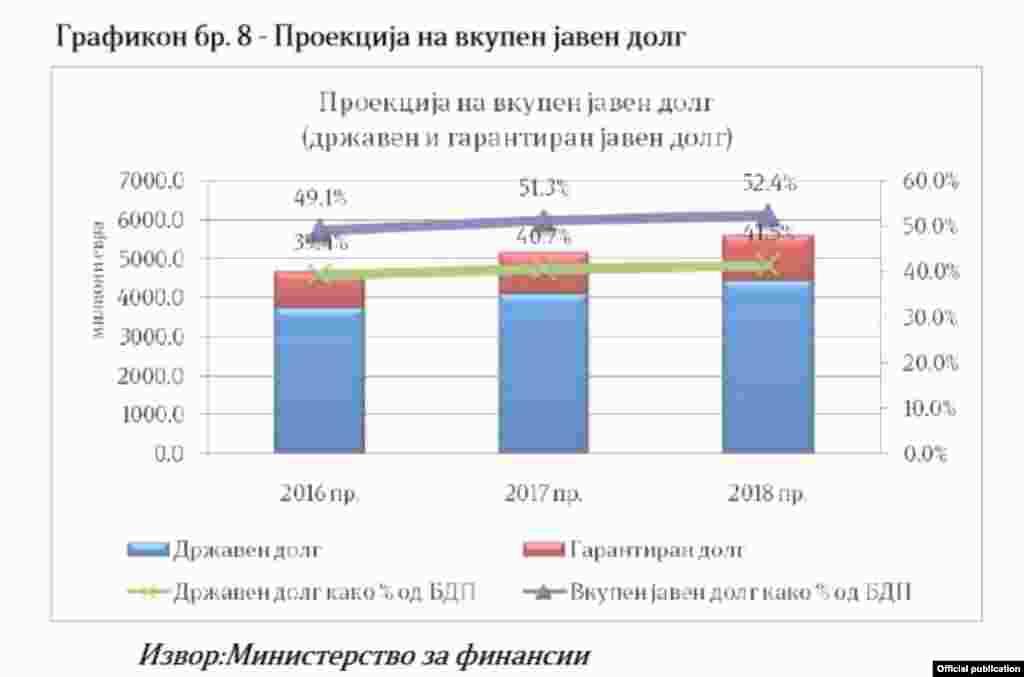 Проценка за јавниот долг во Фискалната стратегија 2016-2018