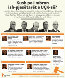 Kosovo: Info graphic: The lawyers of the former leaders of KLA