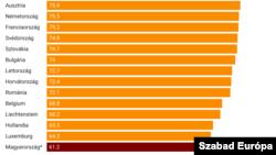 Mekkora részét tudta már beadni az adott ország a hozzájuk megérkezett vakcináknak? (részlet)