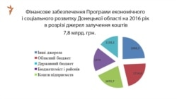 Майже 8 мільярдів гривень передбачили на соціально-економічний розвиток Донеччини