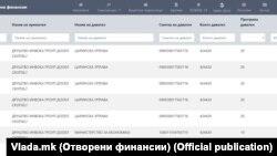 """Дел од договорите на Владата со Инвока гроуп објавени на """"Отворени финансии"""""""