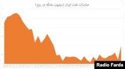 نمودار تخمین افتوخیز صادرات و درآمد ایران از محل فروش نفت/ براساس دادههای کپلر