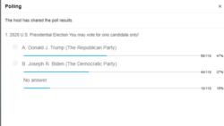 Резултати од студентско гласање на Американ Колеџ Скопје за победник на претседателските избори во САД 2020