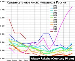 Среднесуточное число умерших в России