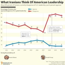 INFOGRAPHIC: What Iranians Think Of American Leadership