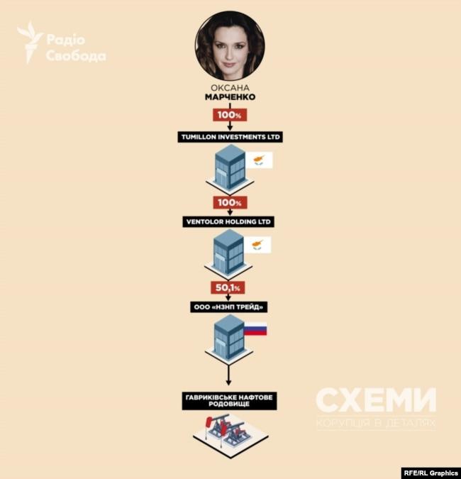 «Схеми» виявили значний нафтогазовий ресурс Медведчука у Росії – доступ до одного з трьох найбільших нафтогазових родовищ Російської Федерації