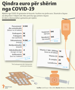 Kosovo: Infographics - How much it costs the treatment for COVID-19?