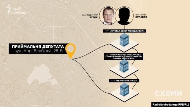 Депутатська приймальня Володимира Зубика міститься саме в приміщенні «Інтергал-Буду»