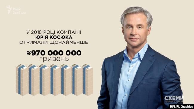 У 2018-му найбільшу допомогу від держави знову отримали фірми, пов'язані з мільярдером Косюком