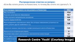 Распределение ответов на вопрос «Если вы хотите уехать из Казахстана, то почему вы хотите это сделать?» из доклада «Молодежь Казахстана — 2017».