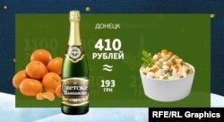 Ціни в Донецьку