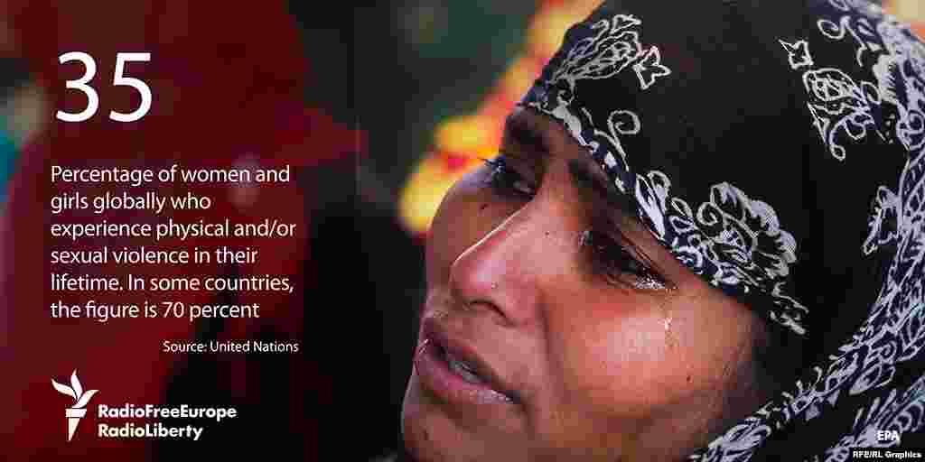 35 - процент женщин и девушек в мире, подвергшихся сексуальному насилию.