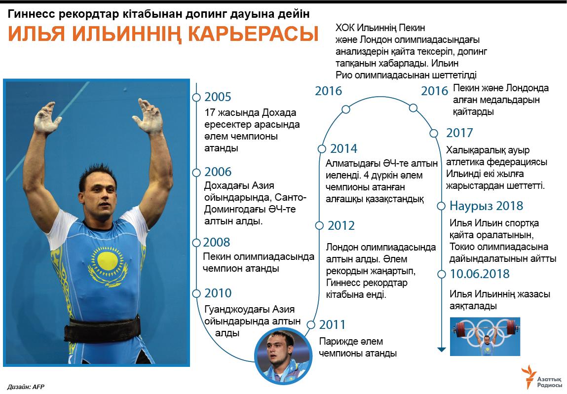 infographic about ilya ilyin