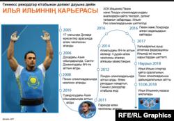 Илья Ильиннің карьерасы.