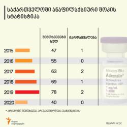 Georgia -- Statistics of anaphylactic shock in Georgia. Mar2021