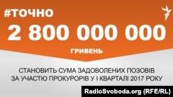 На 2,8 мільярда гривень задоволено судових позовів за участю прокуратури у 1 кварталі 2017 року
