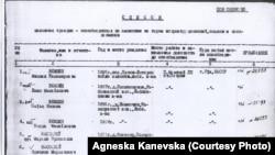 Список польских граждан, освобожденных по амнистии