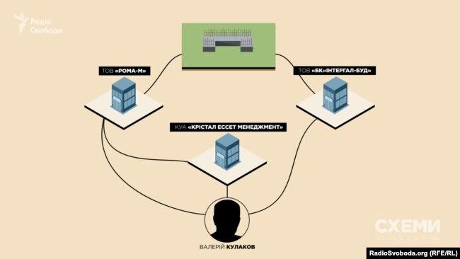 Зв'язок між замовником будівництва і підрядником