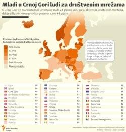 Social media users on Balkan