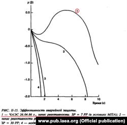 Цей графік зі звіту МАГАТЕ показує різкий стрибок реактивності, який стався на 4-му блоці 26 квітня 1986-го: це саме той випадок, коли «кінцевий ефект» стержнів спрацював