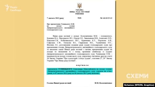 Серед іншого, Олександр Тупицький згадував про свою роботу в Дніпропетровському апеляційному господарському суді
