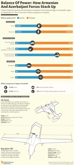 INFOGRAPHIC: Balance Of Power: How Armenian And Azerbaijani Forces Stack Up