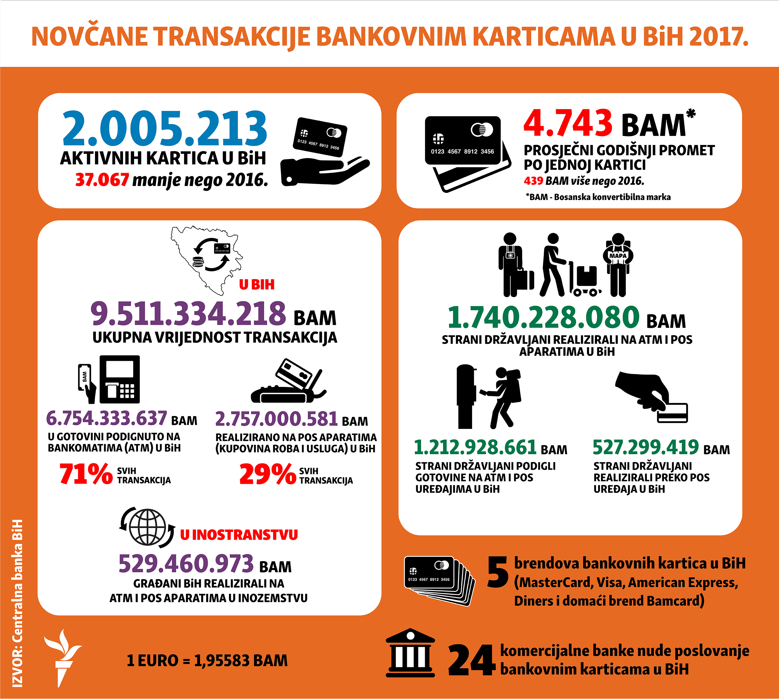 bank transactions credit cards in Bosnia during 2017