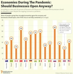 INFOGRAPHIC: Economies During The Pandemic: Should Businesses Open Anyway?