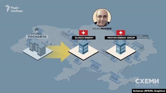 Саме Моісеєву вдалося викупити частину активів компанії «Роснєфть» в Україні через низку швейцарських компаній