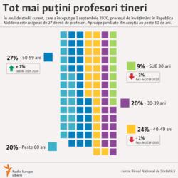 Moldova - infografic, corpul didactic îmbătrânește, 11 ianuarie 2021