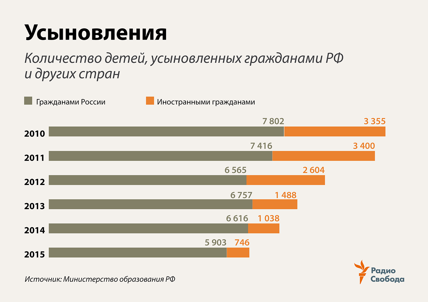 Russia-Factograph-Orphans-Adoptions-Russian-Foreign-2010-2015