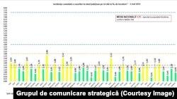 Graficul cu rata de infectare pe fiecare județ în parte