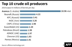 World crude supply 2018, showing the top 10 crude oil producers