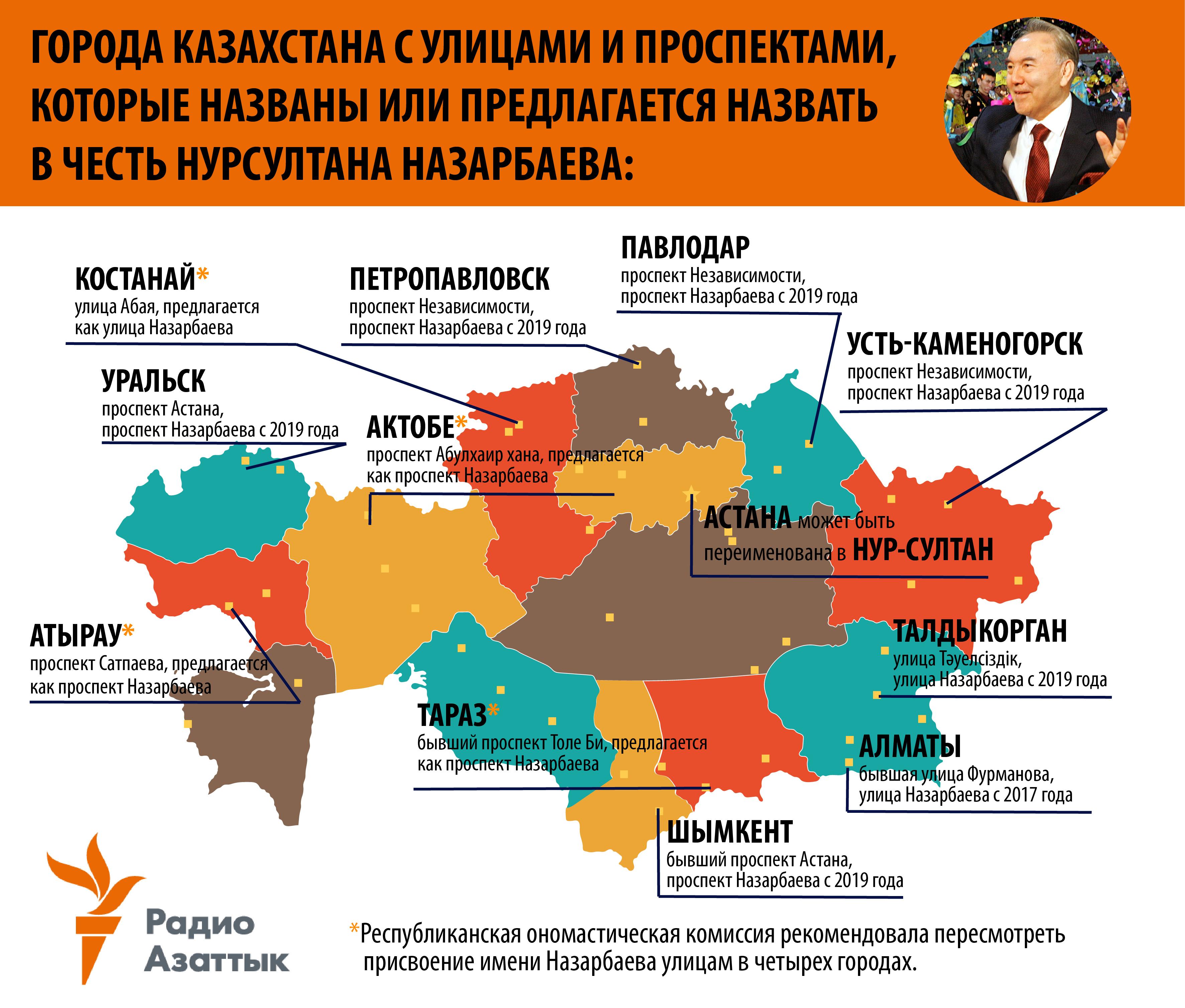 Pereimenovaniya V Chest Nazarbaeva Na Karte Kazahstana