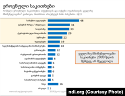 NDI-ს კვლევის შედეგები 2019 წლის ზაფხულისთვის