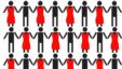 Cota de reprezentare a femeilor în majoritatea entităţilor statului în R.Moldova este  este mult sub cea din UE