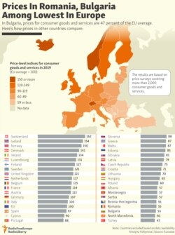 INFOGRAPHIC: Prices In Romania, Bulgaria Among Lowest In Europe